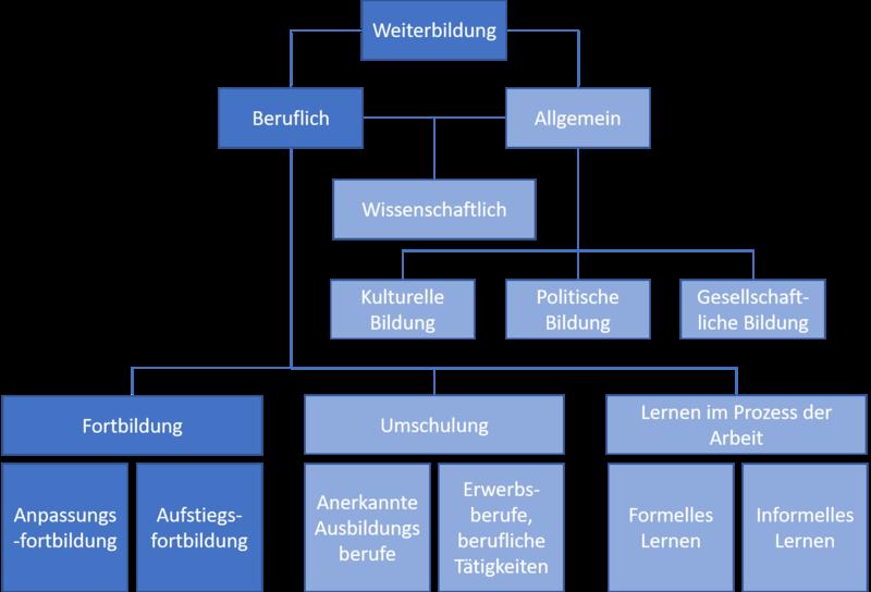 800px-Weiterbildung_und_Fortbildung.png